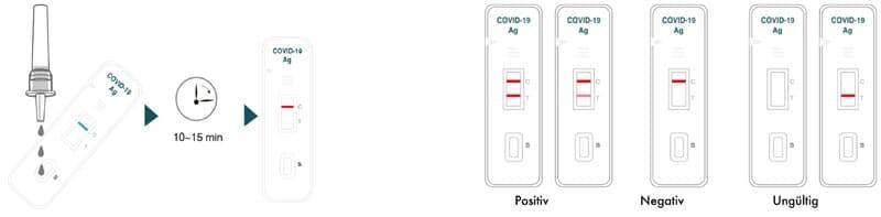 Grafik zur Interpretation des Testergebnisses